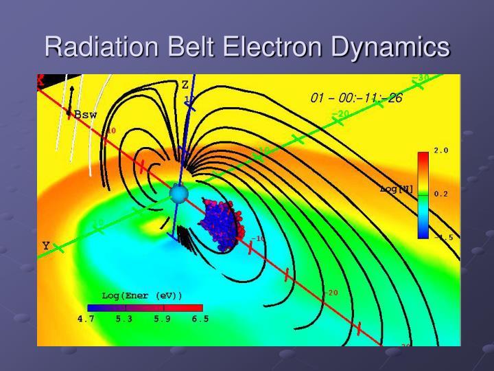 Radiation Belt Electron Dynamics