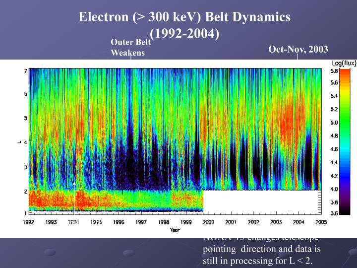 Electron (> 300 keV) Belt Dynamics