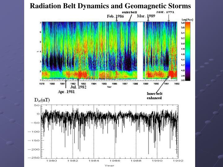 Radiation Belt Dynamics and Geomagnetic Storms