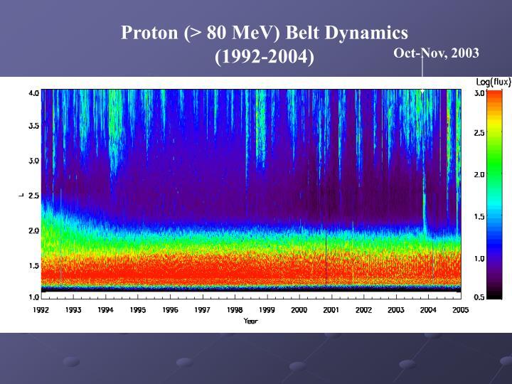 Proton (> 80 MeV) Belt Dynamics