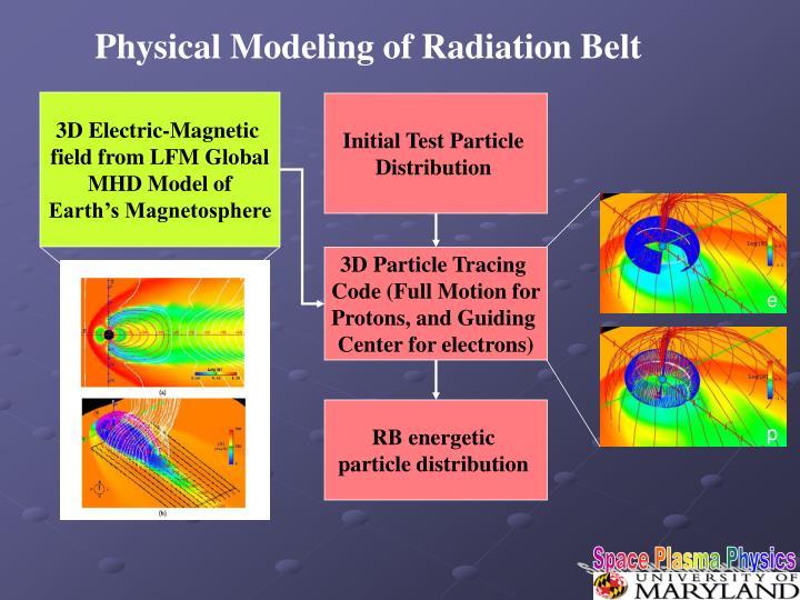 Space Plasma Physics