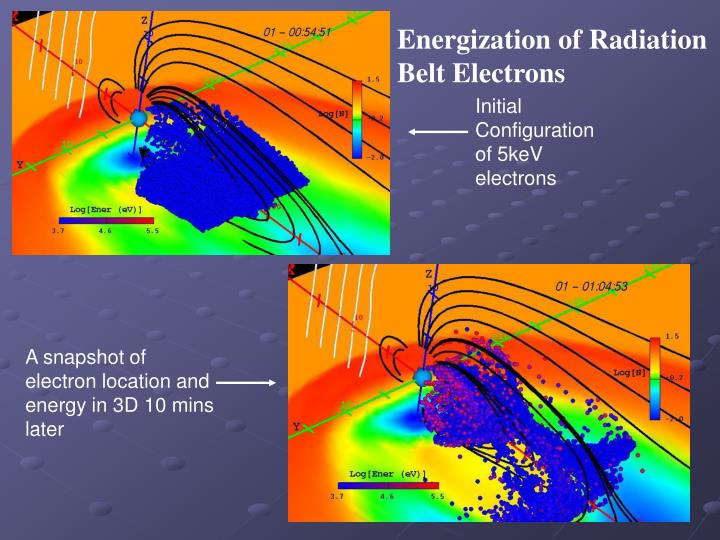 Energization of Radiation Belt Electrons
