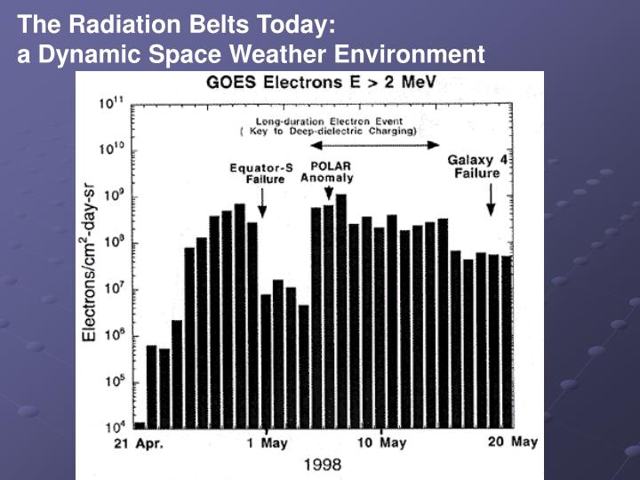 The Radiation Belts Today: