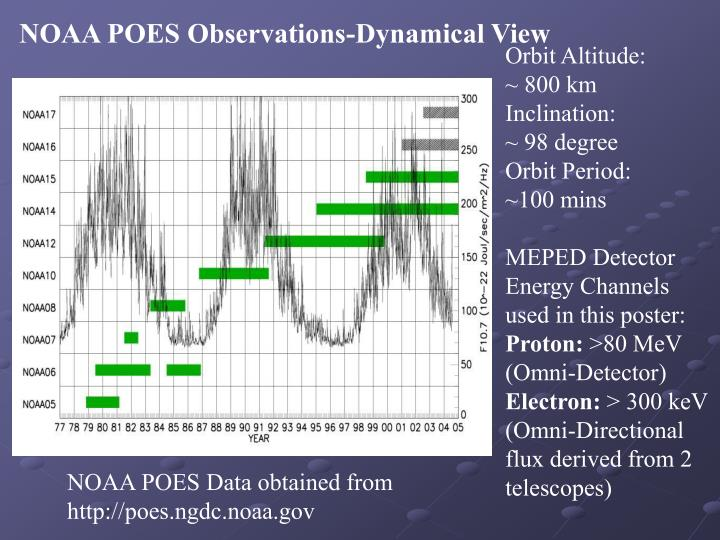 NOAA POES Observations-Dynamical View
