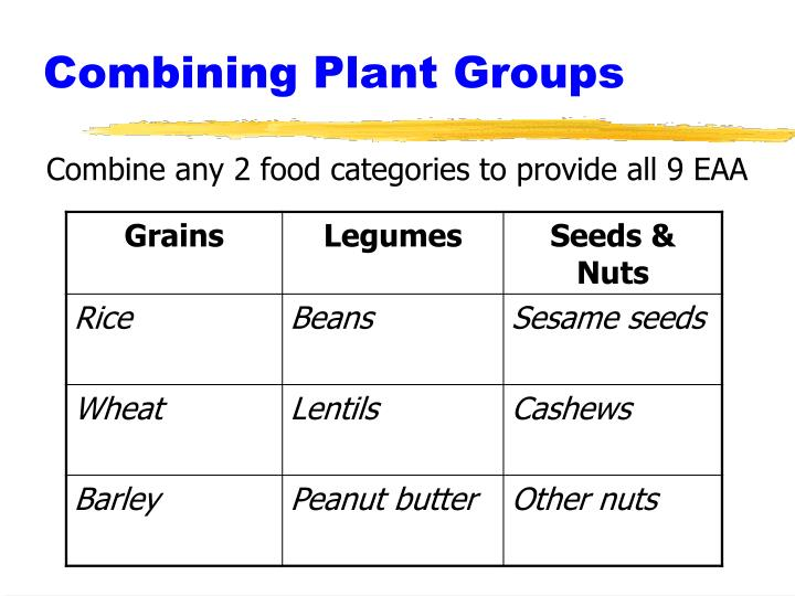 Combining Plant Groups