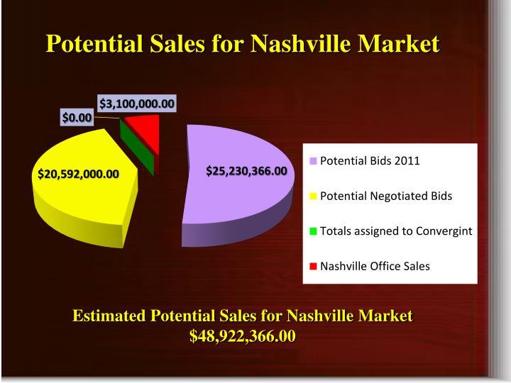 Potential Sales for Nashville Market