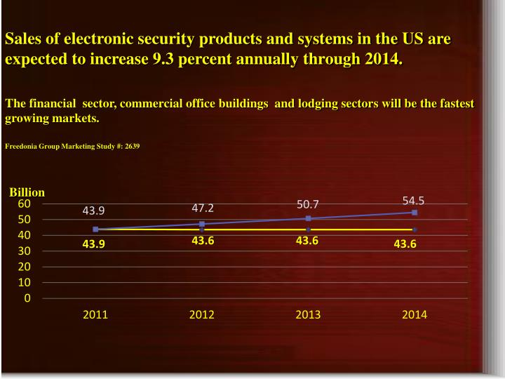 Sales of electronic security products and systems in the US are expected to increase 9.3 percent annually through 2014.