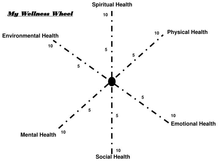 Ppt Wellness Wheel Activity Powerpoint Presentation Id