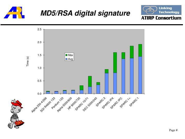 MD5/RSA digital signature