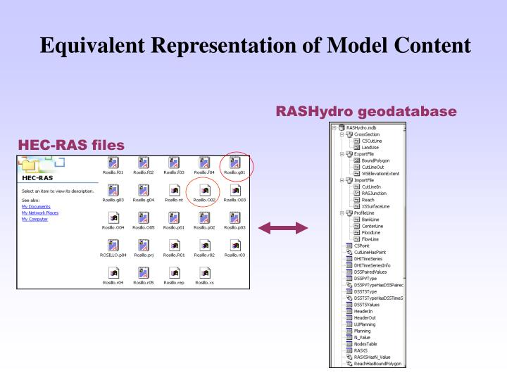 Equivalent Representation of Model Content