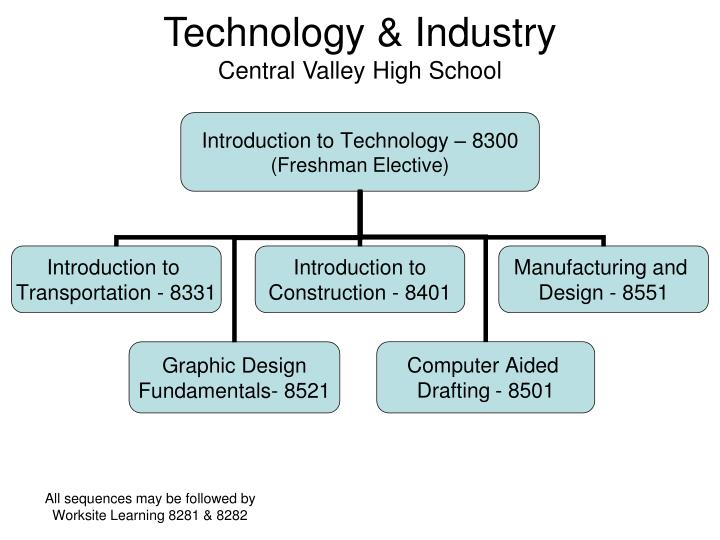 Technology industry central valley high school
