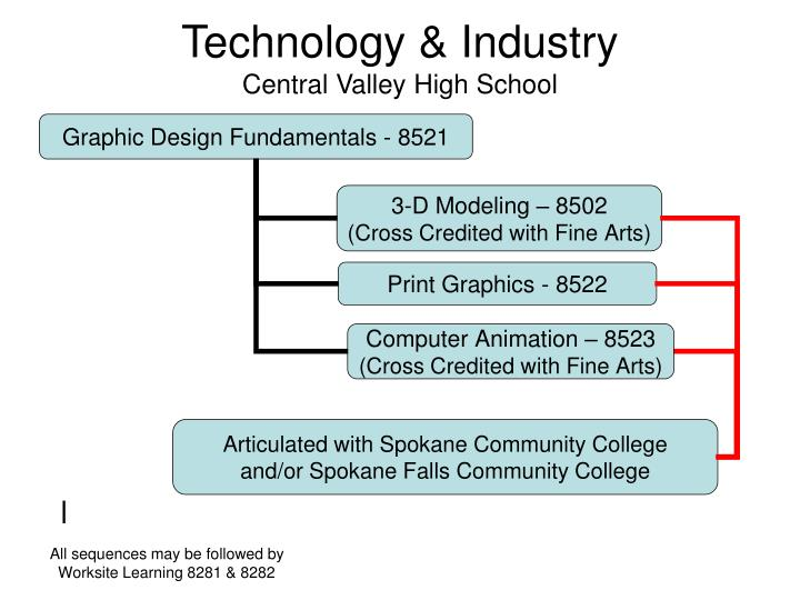 Technology industry central valley high school1