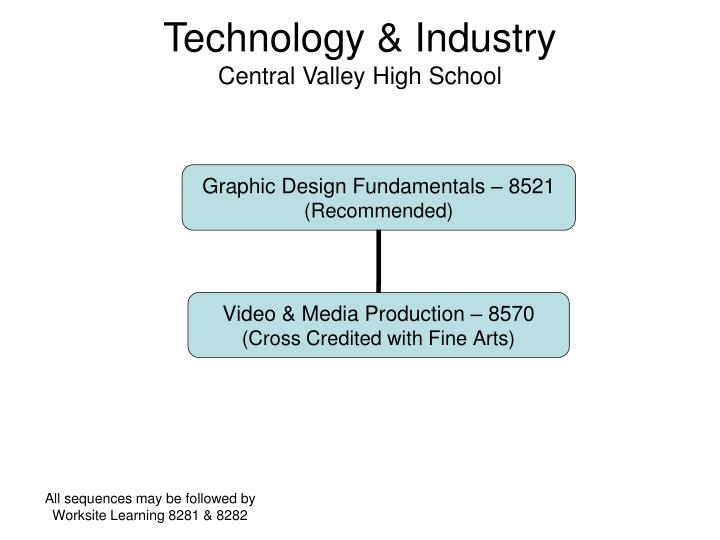 Technology industry central valley high school2