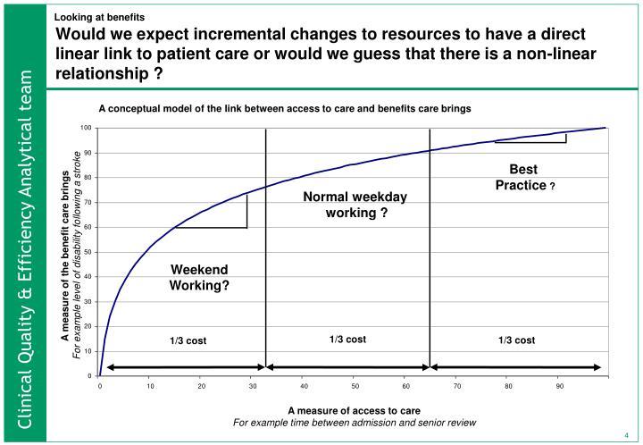 Looking at benefits