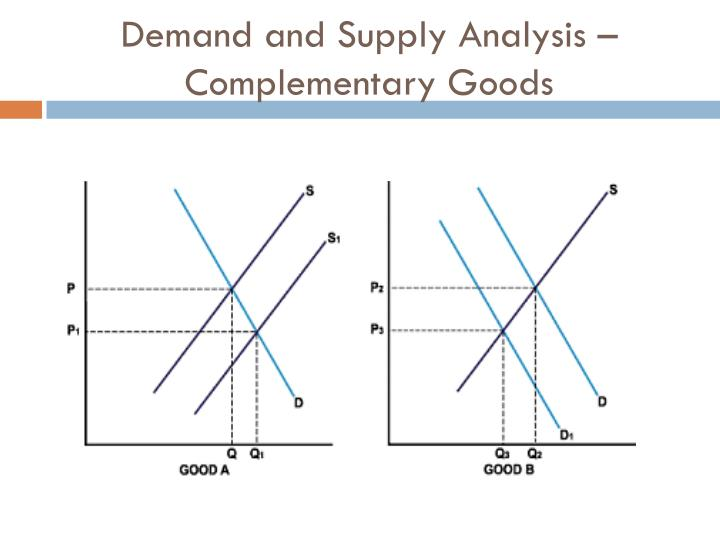Demand and Supply Analysis – Complementary Goods