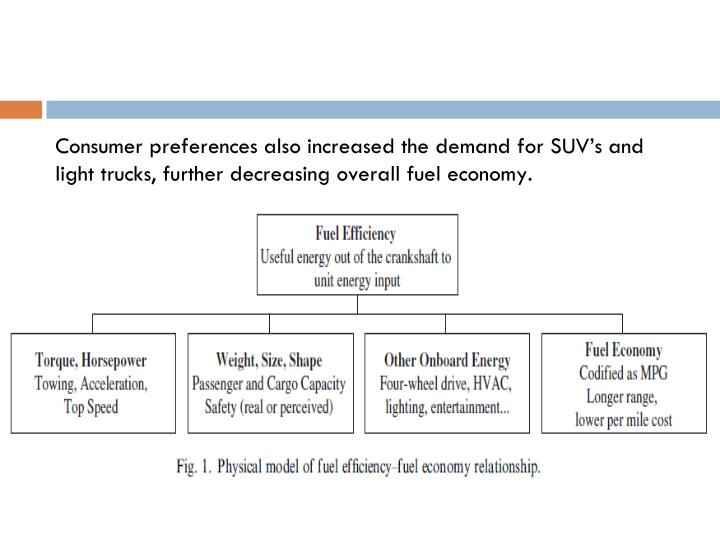 Consumer preferences also increased the demand for SUV's and light trucks, further decreasing overall fuel economy.