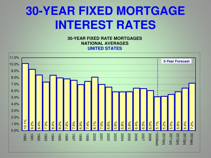 30-YEAR FIXED MORTGAGE INTEREST RATES