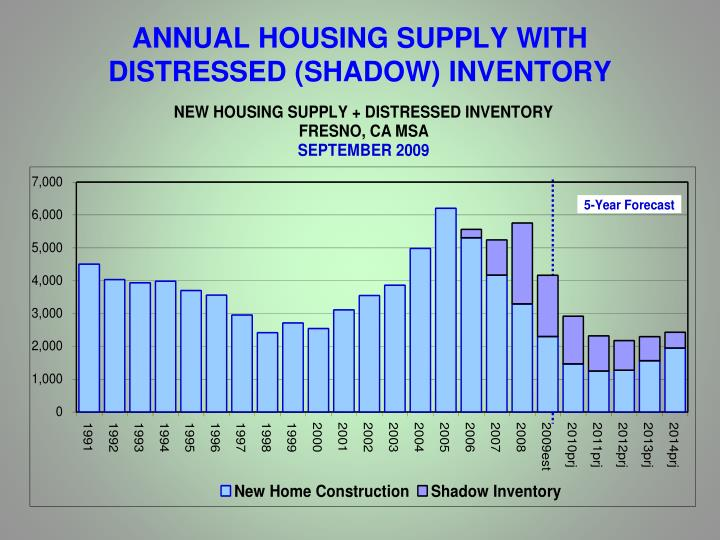 ANNUAL HOUSING SUPPLY WITH DISTRESSED (SHADOW) INVENTORY