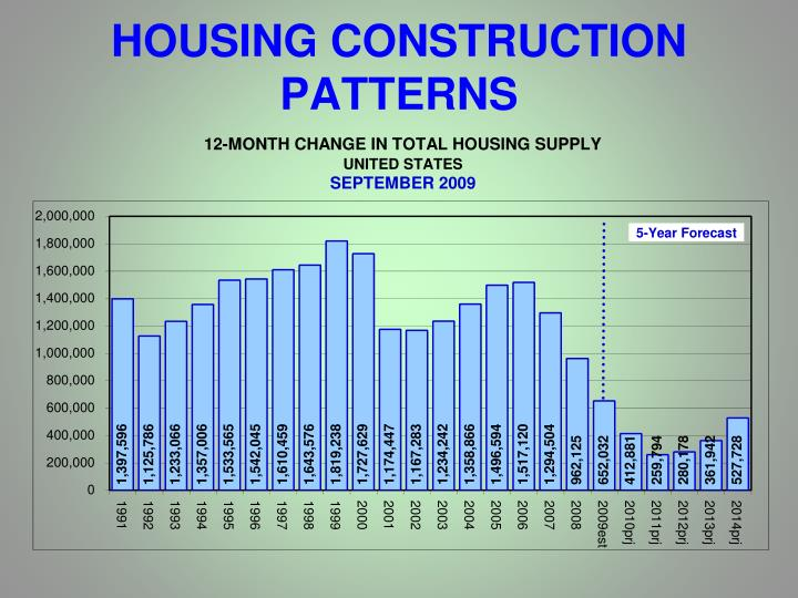 HOUSING CONSTRUCTION PATTERNS