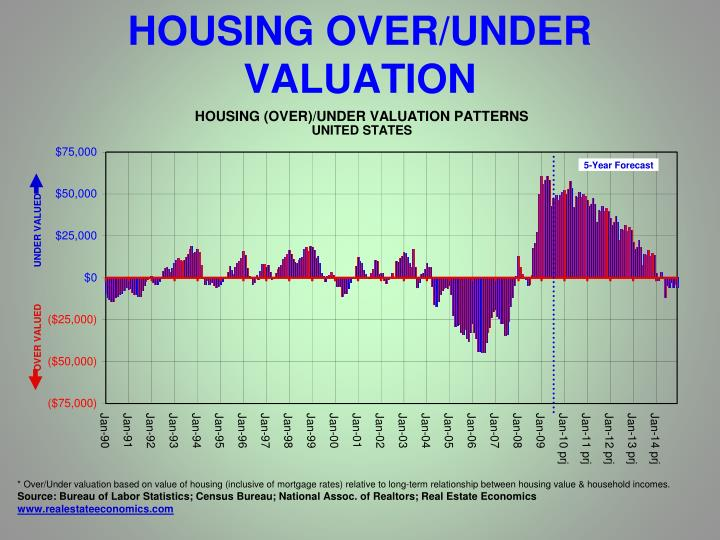 HOUSING OVER/UNDER VALUATION