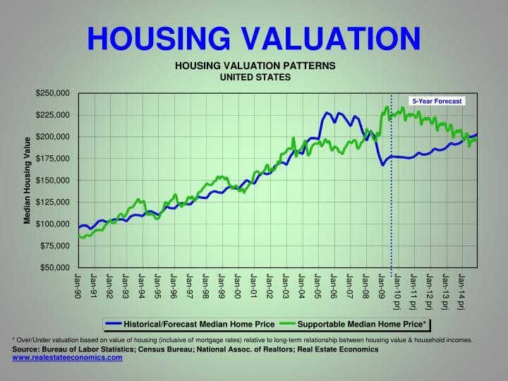 HOUSING VALUATION