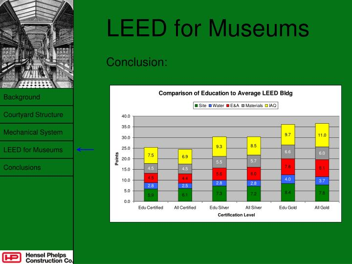 LEED for Museums
