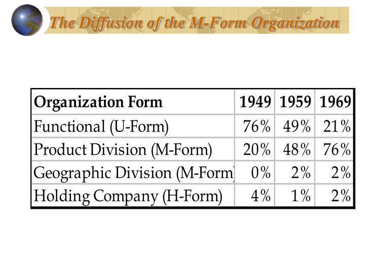 The Diffusion of the M-Form Organization