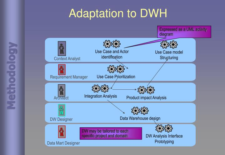 Expressed as a UML activity diagram
