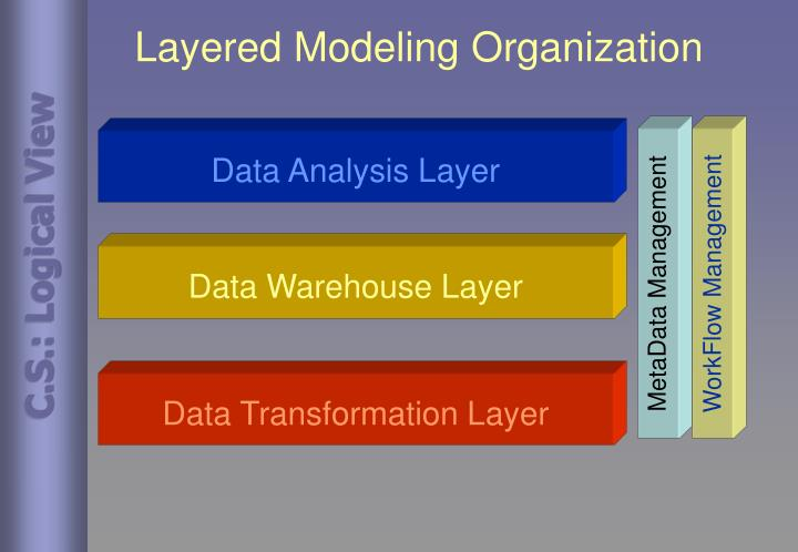 Layered Modeling Organization