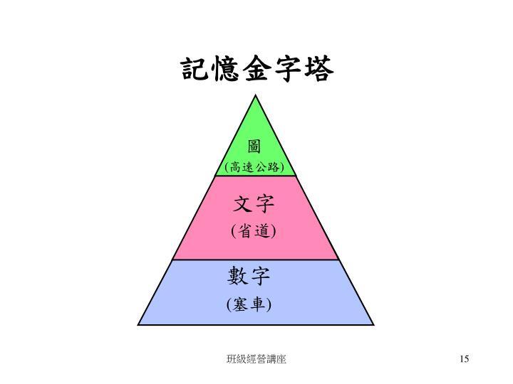 記憶金字塔