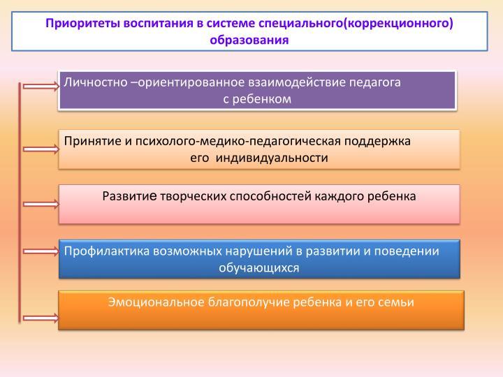 Приоритеты воспитания в системе специального(коррекционного)