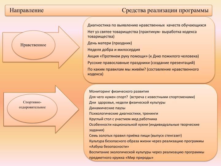 Мониторинг физического развития