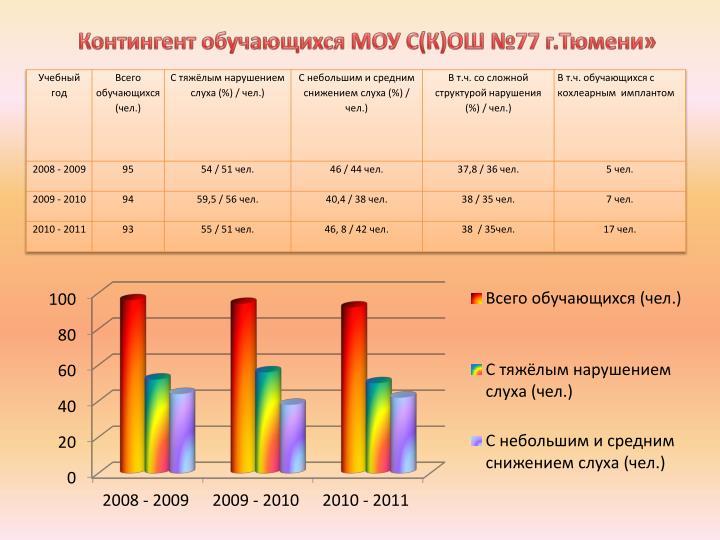 Контингент обучающихся МОУ С(К)ОШ №77 г.Тюмени»