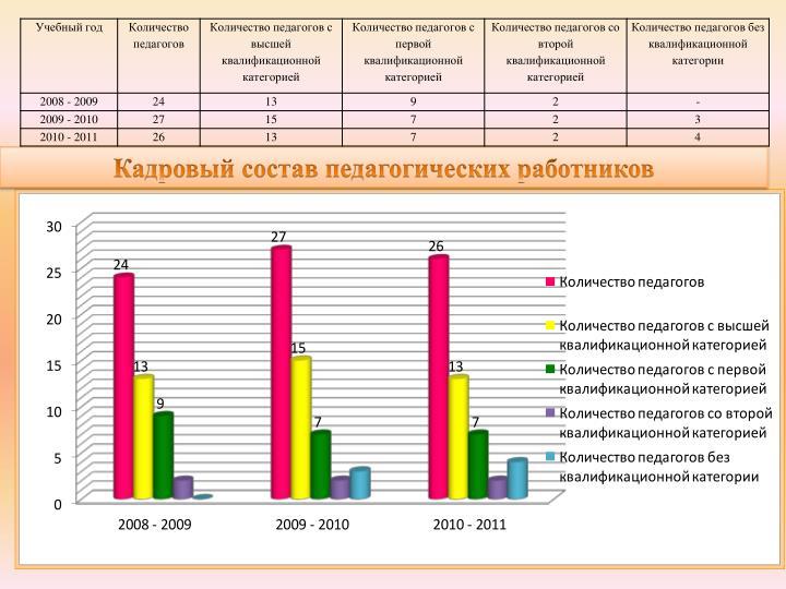 Кадровый состав педагогических работников