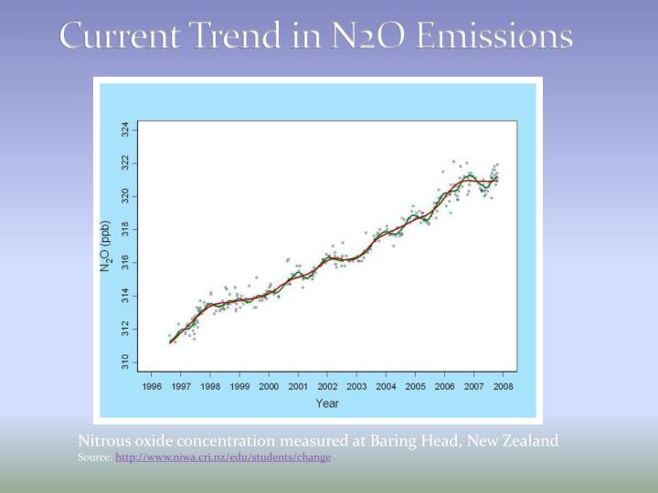 Current Trend in N2O Emissions