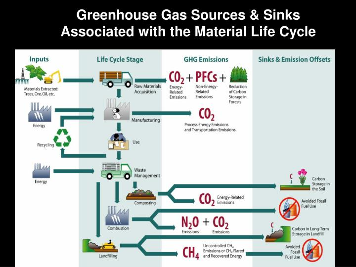 Greenhouse Gas Sources & Sinks