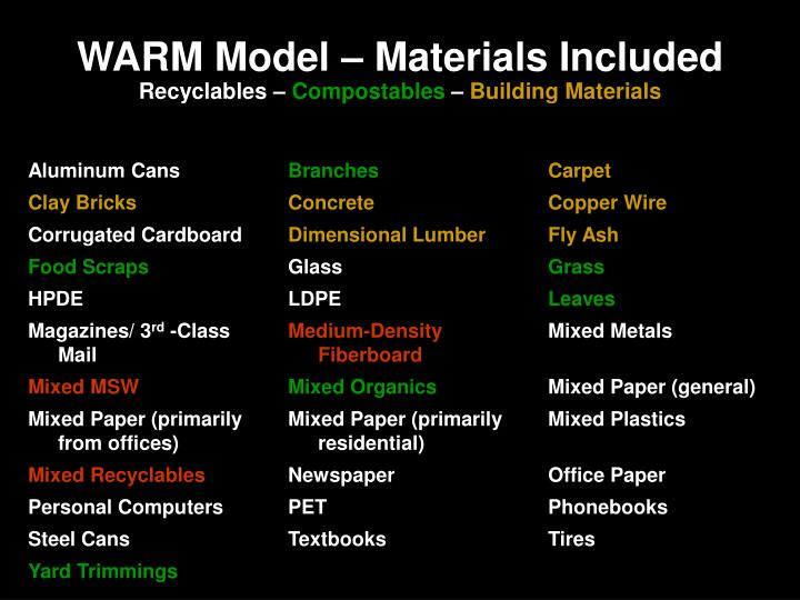 Warm model materials included recyclables compostables building materials