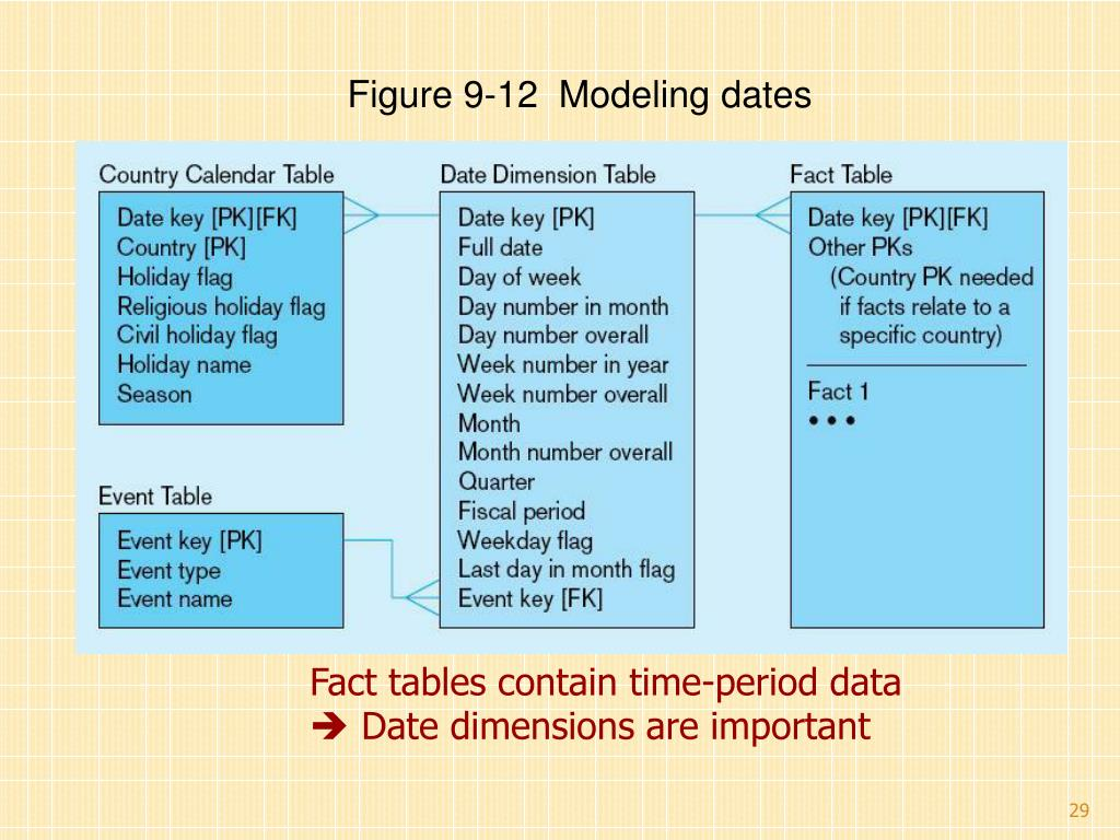 PPT - Chapter 9: data warehousing PowerPoint Presentation - ID:2994664