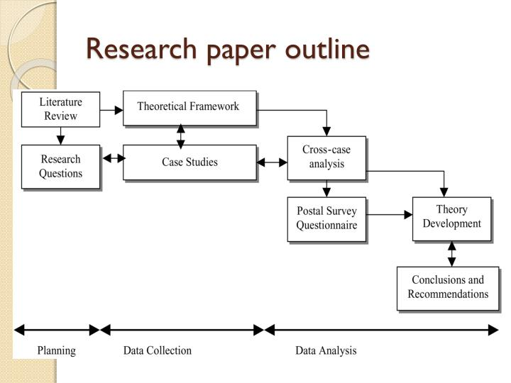 creating research paper outline Below is a generalized model for a research paper outline: thesis introduction definition, description, and history (as appropriate) statement of purpose.