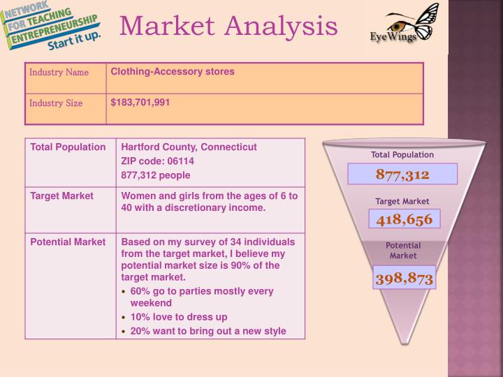 market potential analysis A market analysis studies the attractiveness and the dynamics of a special market within a special industry it is part of the industry analysis and thus in turn of the global environmental analysis.