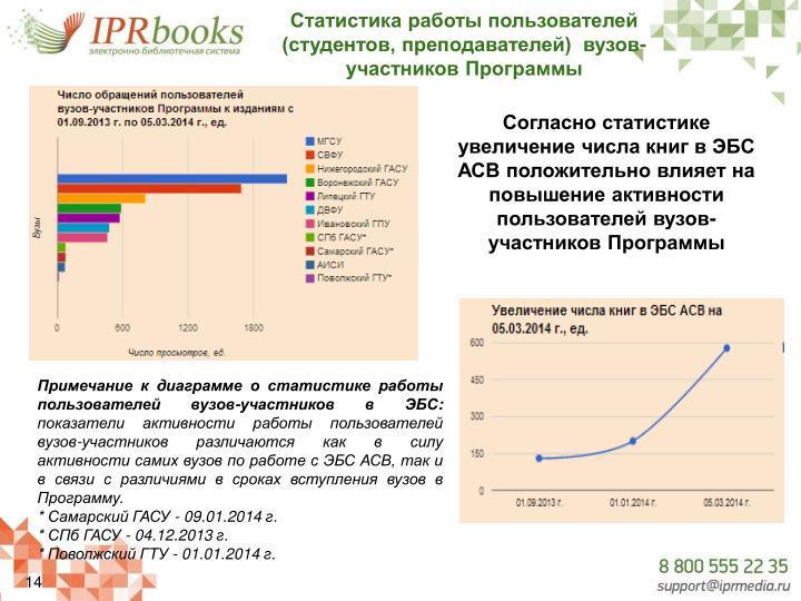 Статистика работы пользователей (студентов, преподавателей)  вузов-участников Программы