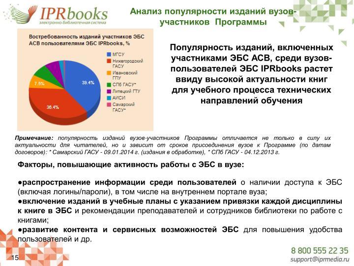 Анализ популярности изданий вузов-участников  Программы