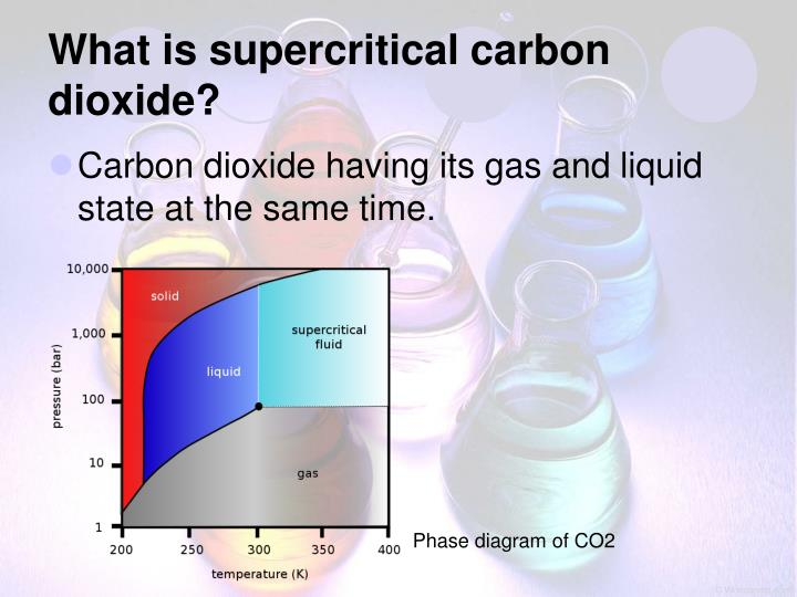 supercritical co2 as green solvent Volatile organic compound because of their contribution to the green house effect   supercritical carbon dioxide is an attractive alternative solvent in place of.
