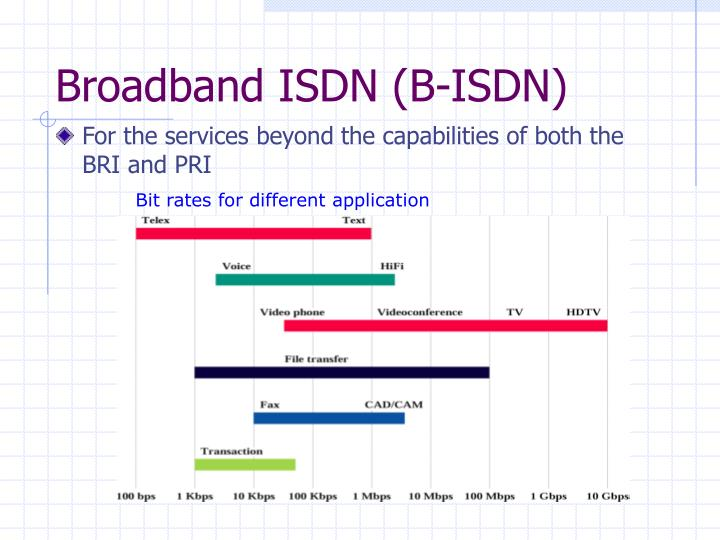 Ppt circuit switching powerpoint presentation id 2994961 for B isdn architecture