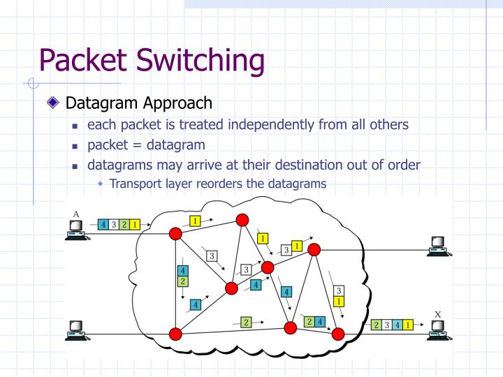 PPT - Circuit Switching PowerPoint Presentation - ID:2994961 Datagram Packet Switching