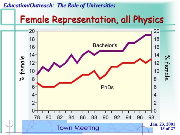 Female Representation, all Physics