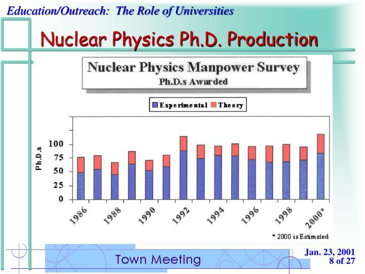 Nuclear Physics Ph.D. Production