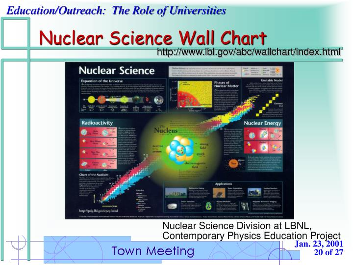 Nuclear Science Wall Chart
