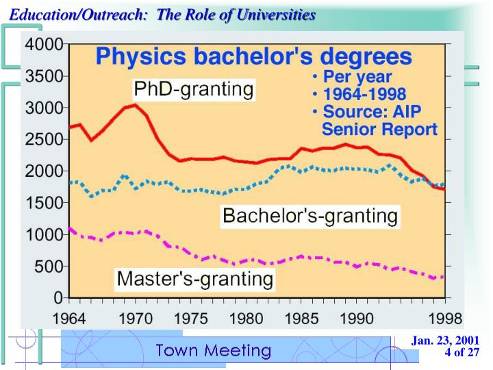 US Physics Bachelor Production