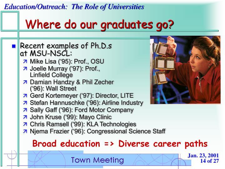 Where do our graduates go?